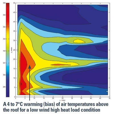 A 4 to 7 Deg C warming (bias) of air temperatures above the roof for a low wind high heat load condition